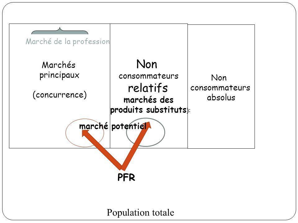 Population totale Non consommateurs absolus Non consommateurs relatifs marchés des produits substituts ) : Marchés principaux (concurrence) Marché de