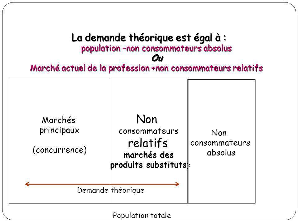La demande théorique est égal à : population –non consommateurs absolus Ou Marché actuel de la profession +non consommateurs relatifs Marchés principa
