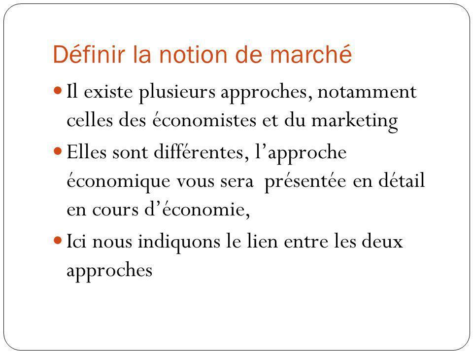 Définir la notion de marché Il existe plusieurs approches, notamment celles des économistes et du marketing Elles sont différentes, lapproche économiq
