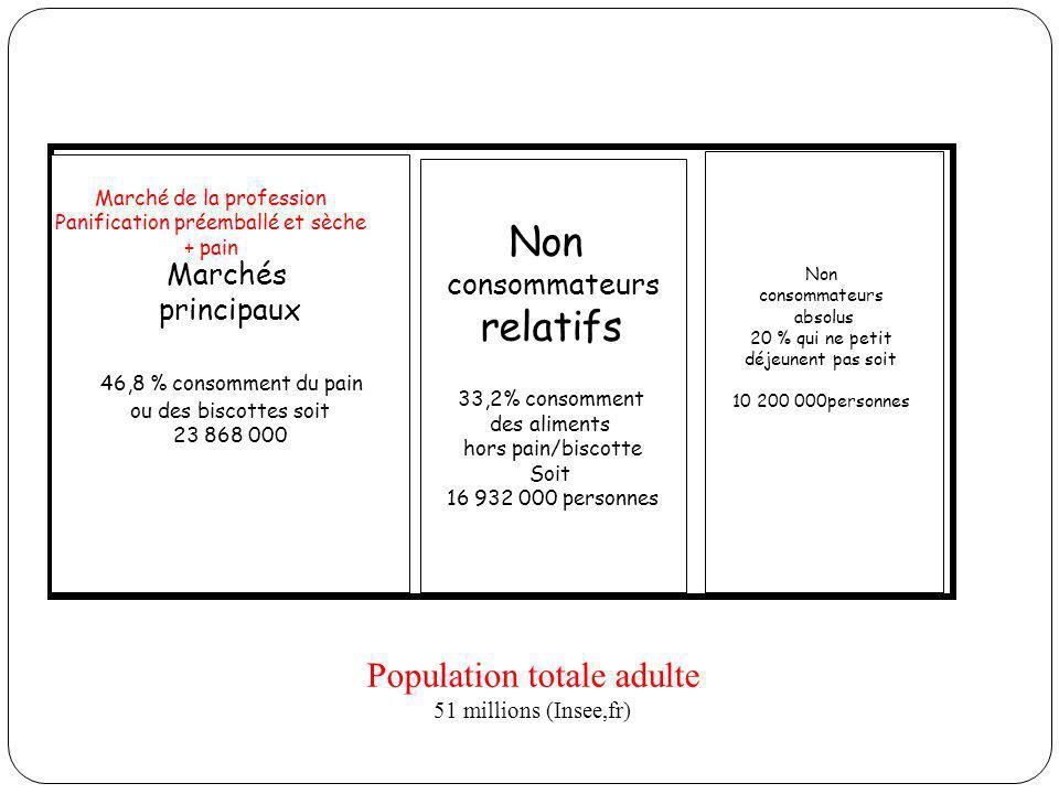 Population totale adulte 51 millions (Insee,fr) Non consommateurs absolus 20 % qui ne petit déjeunent pas soit 10 200 000personnes Non consommateurs r