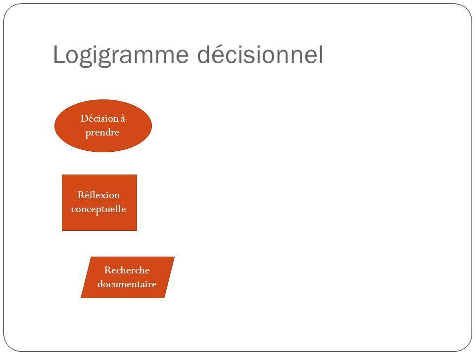 Logigramme décisionnel Décision à prendre Réflexion conceptuelle Recherche documentaire