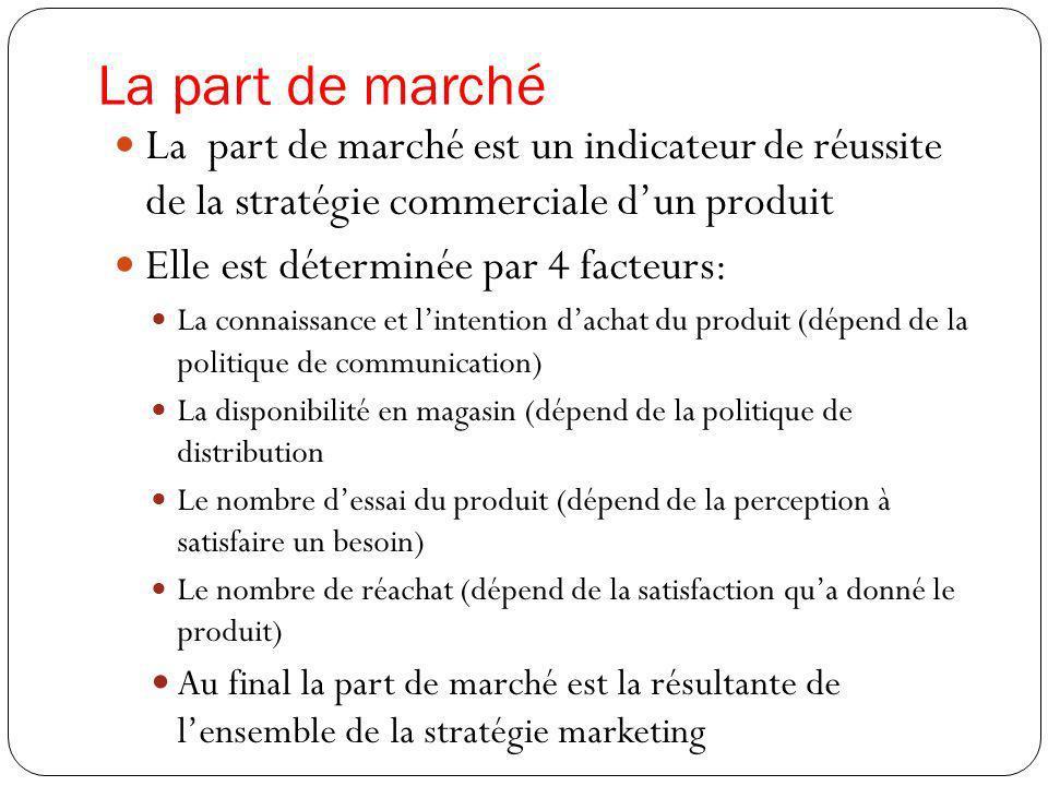 La part de marché La part de marché est un indicateur de réussite de la stratégie commerciale dun produit Elle est déterminée par 4 facteurs: La conna