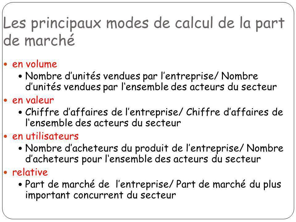 Les principaux modes de calcul de la part de marché en volume Nombre dunités vendues par lentreprise/ Nombre dunités vendues par lensemble des acteurs