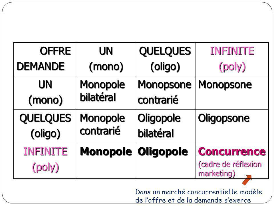 OFFRE OFFREDEMANDEUN(mono)QUELQUES(oligo)INFINITE(poly) UN(mono) Monopole bilatéral MonopsonecontrariéMonopsone QUELQUES(oligo) Monopole contrarié Oli