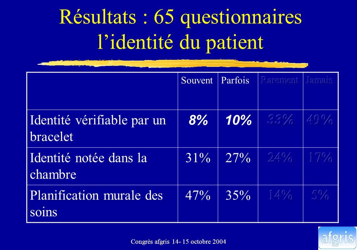 Congrès afgris 14- 15 octobre 2004 Résultats : 65 questionnaires lidentité du patient SouventParfois Identité vérifiable par un bracelet 8%10% Identit