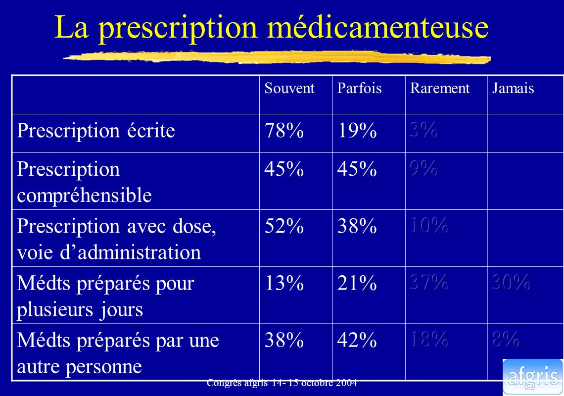 Congrès afgris 14- 15 octobre 2004 La prescription médicamenteuse SouventParfoisRarementJamais Prescription écrite78%19% Prescription compréhensible 4