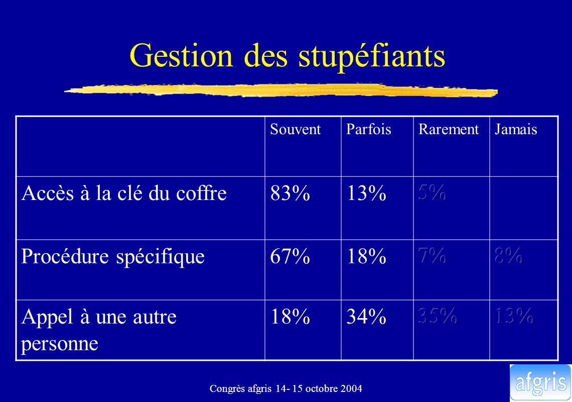 Congrès afgris 14- 15 octobre 2004 Gestion des stupéfiants SouventParfoisRarementJamais Accès à la clé du coffre83%13% Procédure spécifique67%18% Appe