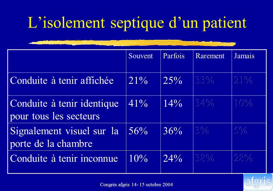 Congrès afgris 14- 15 octobre 2004 Lisolement septique dun patient SouventParfoisRarementJamais Conduite à tenir affichée21%25% Conduite à tenir ident
