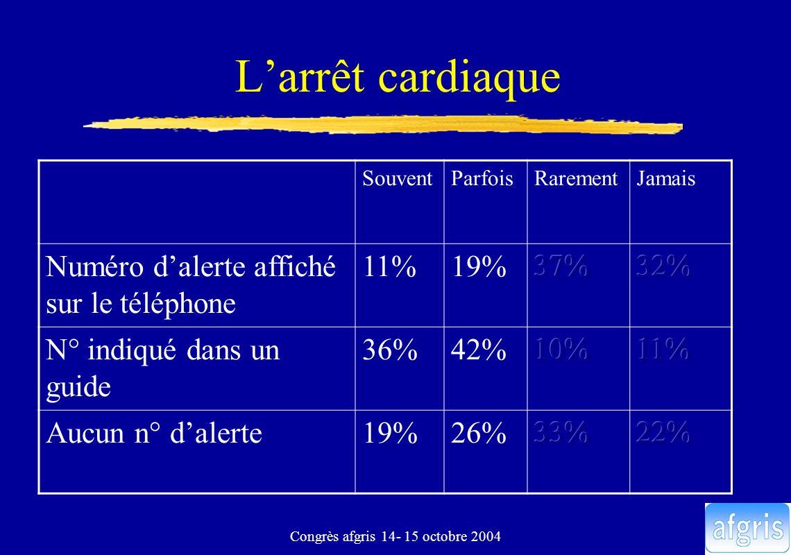 Congrès afgris 14- 15 octobre 2004 Larrêt cardiaque SouventParfoisRarementJamais Numéro dalerte affiché sur le téléphone 11%19% N° indiqué dans un gui