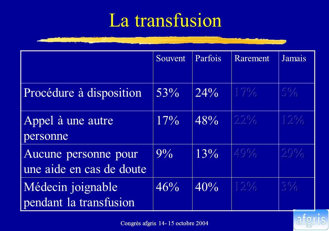 Congrès afgris 14- 15 octobre 2004 La transfusion SouventParfoisRarementJamais Procédure à disposition53%24% Appel à une autre personne 17%48% Aucune