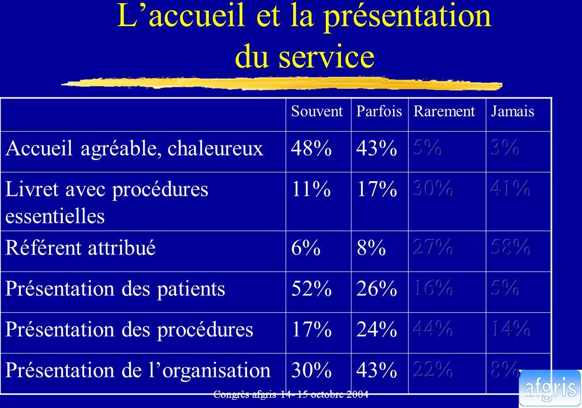 Congrès afgris 14- 15 octobre 2004 Laccueil et la présentation du service SouventParfoisRarementJamais Accueil agréable, chaleureux48%43% Livret avec