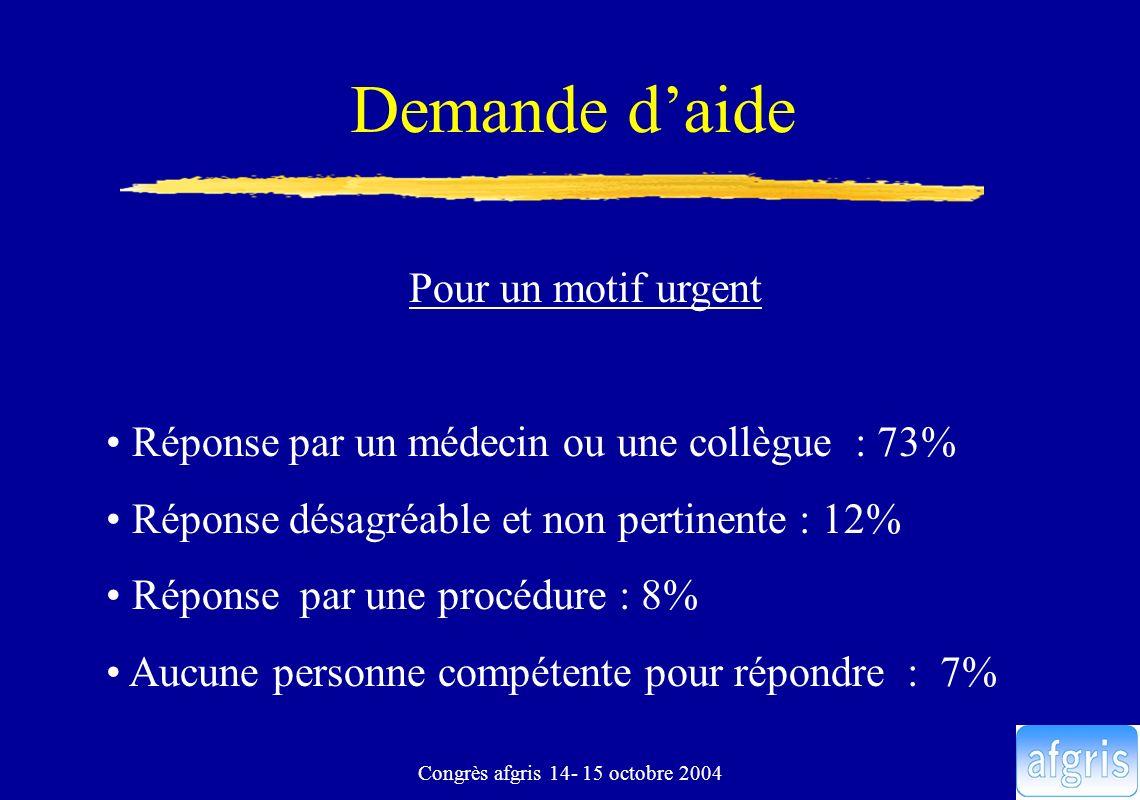 Congrès afgris 14- 15 octobre 2004 Demande daide Pour un motif urgent Réponse par un médecin ou une collègue : 73% Réponse désagréable et non pertinen