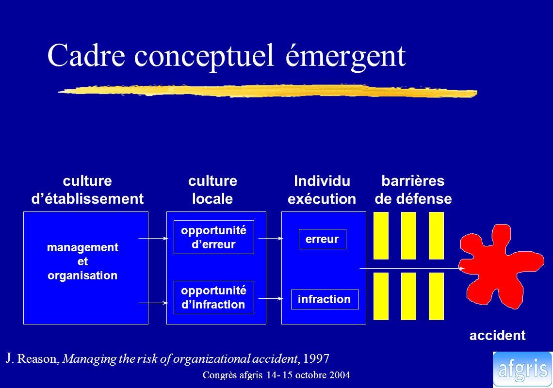 Congrès afgris 14- 15 octobre 2004 Cadre conceptuel émergent culture locale Individu exécution barrières de défense accident culture détablissement ma