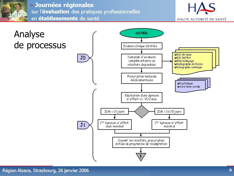 > Journées régionales sur lévaluation des pratiques professionnelles en établissements de santé Région Alsace, Strasbourg, 26 janvier 2006 6 Analyse d