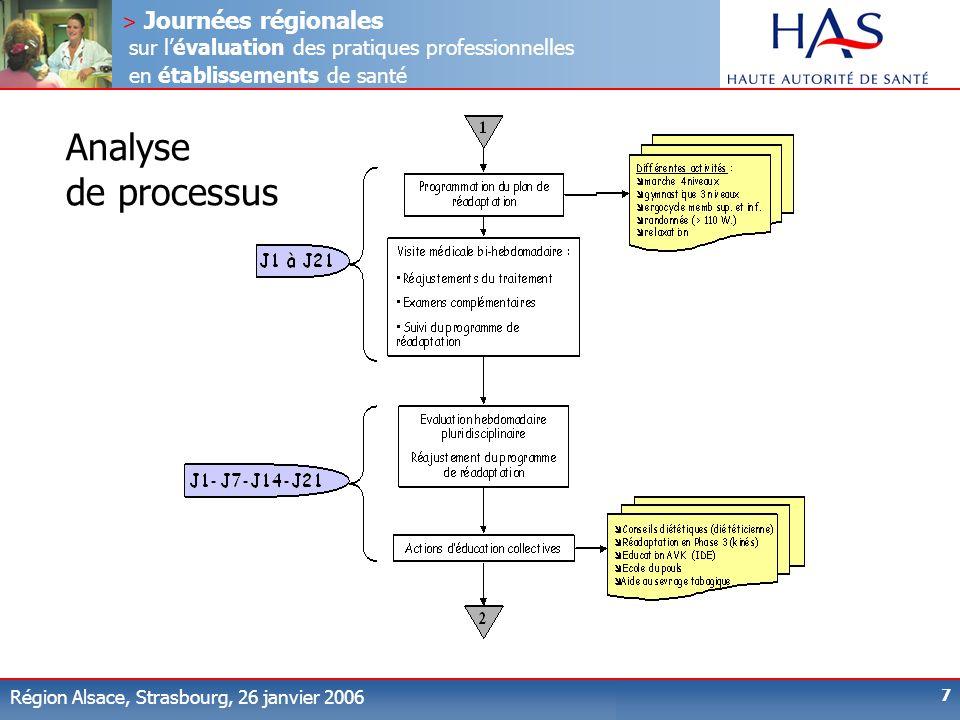 > Journées régionales sur lévaluation des pratiques professionnelles en établissements de santé Région Alsace, Strasbourg, 26 janvier 2006 7 Analyse d