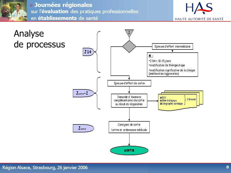 > Journées régionales sur lévaluation des pratiques professionnelles en établissements de santé Région Alsace, Strasbourg, 26 janvier 2006 8 Analyse d