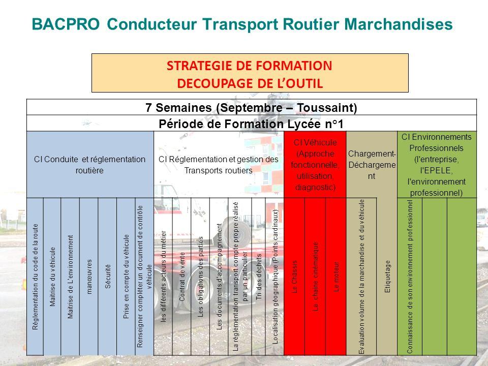 STRATEGIE DE FORMATION DECOUPAGE DE LOUTIL 7 Semaines (Septembre – Toussaint) Période de Formation Lycée n°1 CI Conduite et réglementation routière CI