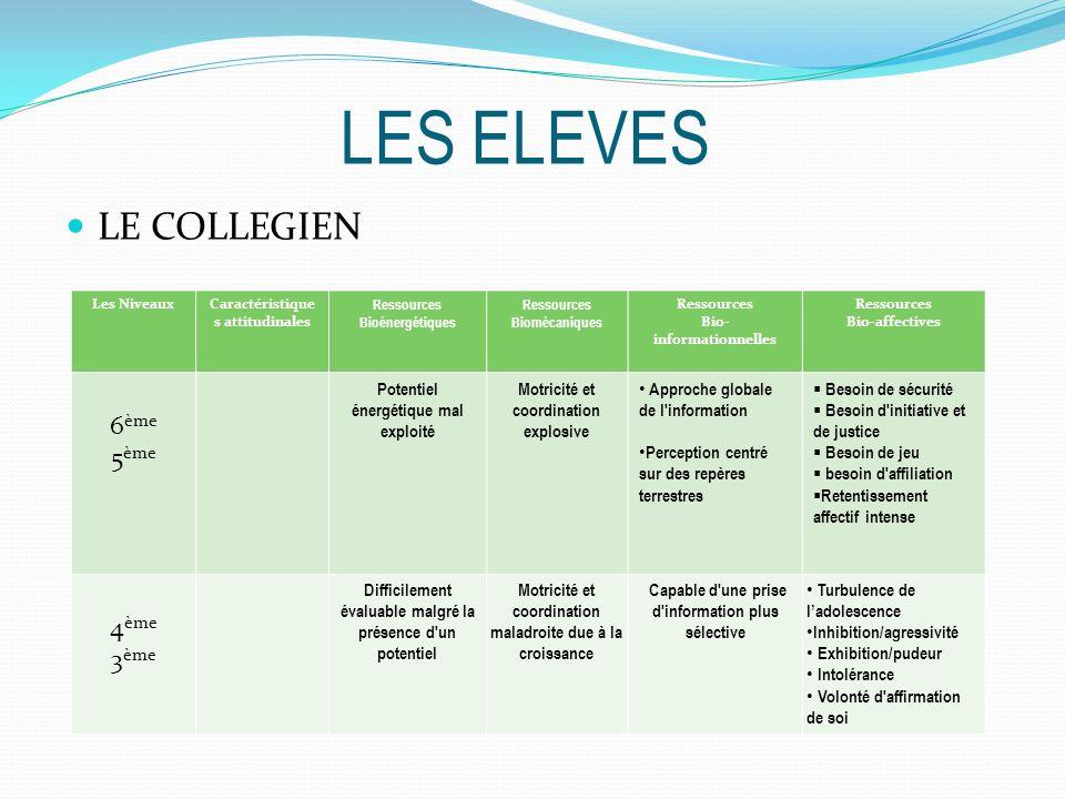 LES ELEVES LE COLLEGIEN Les NiveauxCaractéristique s attitudinales Ressources Bioénergétiques Ressources Biomécaniques Ressources Bio- informationnell