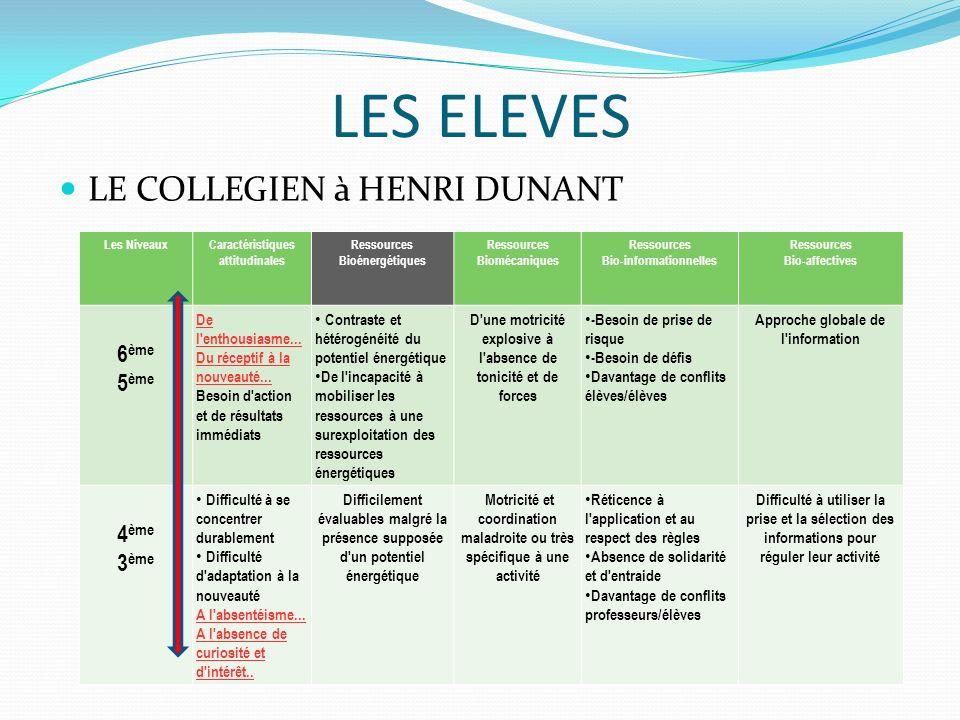LES ELEVES LE COLLEGIEN à HENRI DUNANT Les NiveauxCaractéristiques attitudinales Ressources Bioénergétiques Ressources Biomécaniques Ressources Bio-informationnelles Ressources Bio-affectives 6 ème 5 ème De l enthousiasme...