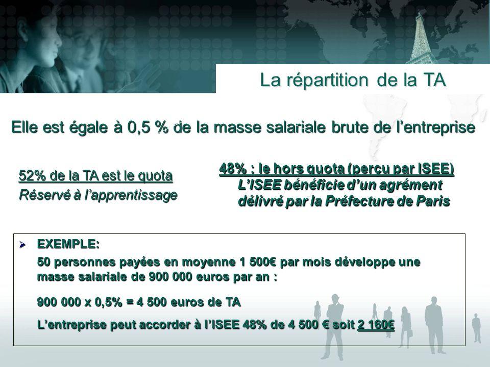 Elle est égale à 0,5 % de la masse salariale brute de lentreprise La répartition de la TA 52% de la TA est le quota Réservé à lapprentissage 48% : le hors quota (perçu par ISEE) LISEE bénéficie dun agrément délivré par la Préfecture de Paris EXEMPLE: EXEMPLE: 50 personnes payées en moyenne 1 500 par mois développe une masse salariale de 900 000 euros par an : 900 000 x 0,5% = 4 500 euros de TA Lentreprise peut accorder à lISEE 48% de 4 500 soit 2 160