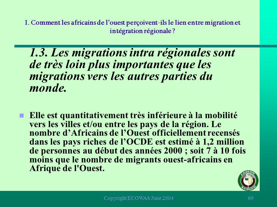 Copyright ECOWAS June 200468 n 1.2.