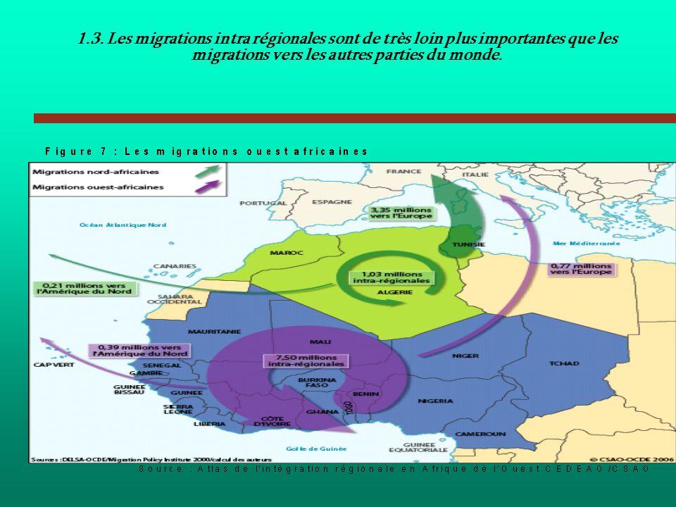 Copyright ECOWAS June 200470 Comment les africains de louest perçoivent-ils le lien entre migration et intégration régionale? 1.3. Les migrations intr