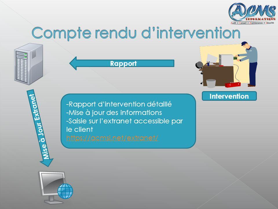 Intervention Rapport Mise à Jour Extranet -Rapport dintervention détaillé -Mise à jour des informations -Saisie sur lextranet accessible par le client