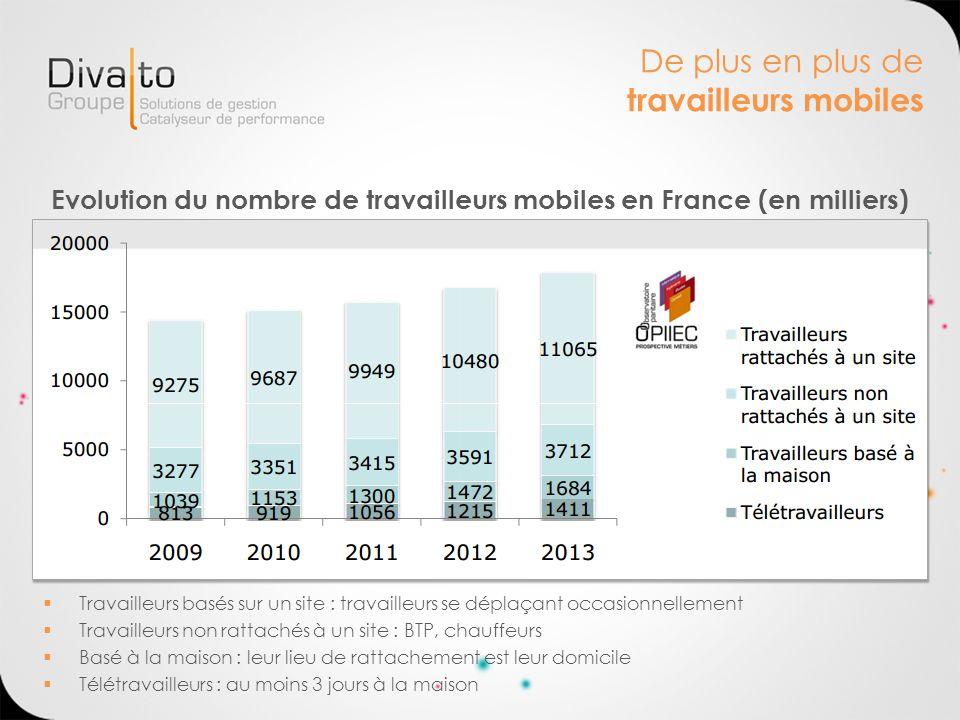 De plus en plus de travailleurs mobiles Evolution du nombre de travailleurs mobiles en France (en milliers) Travailleurs basés sur un site : travaille