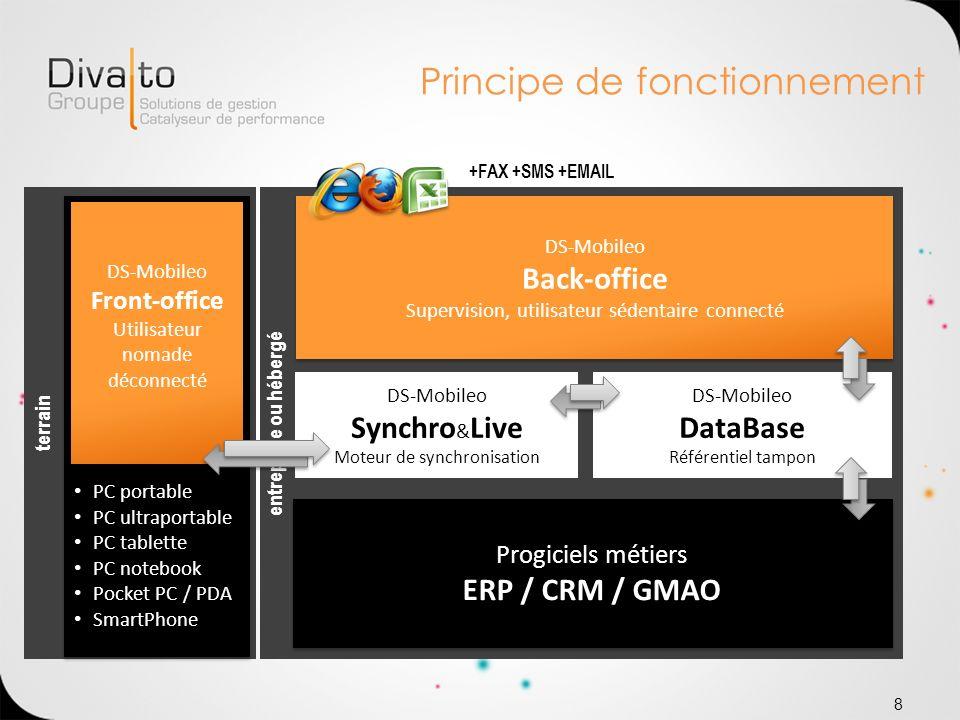 Principe de fonctionnement 8 entreprise ou hébergéterrain Progiciels métiers ERP / CRM / GMAO PC portable PC ultraportable PC tablette PC notebook Poc