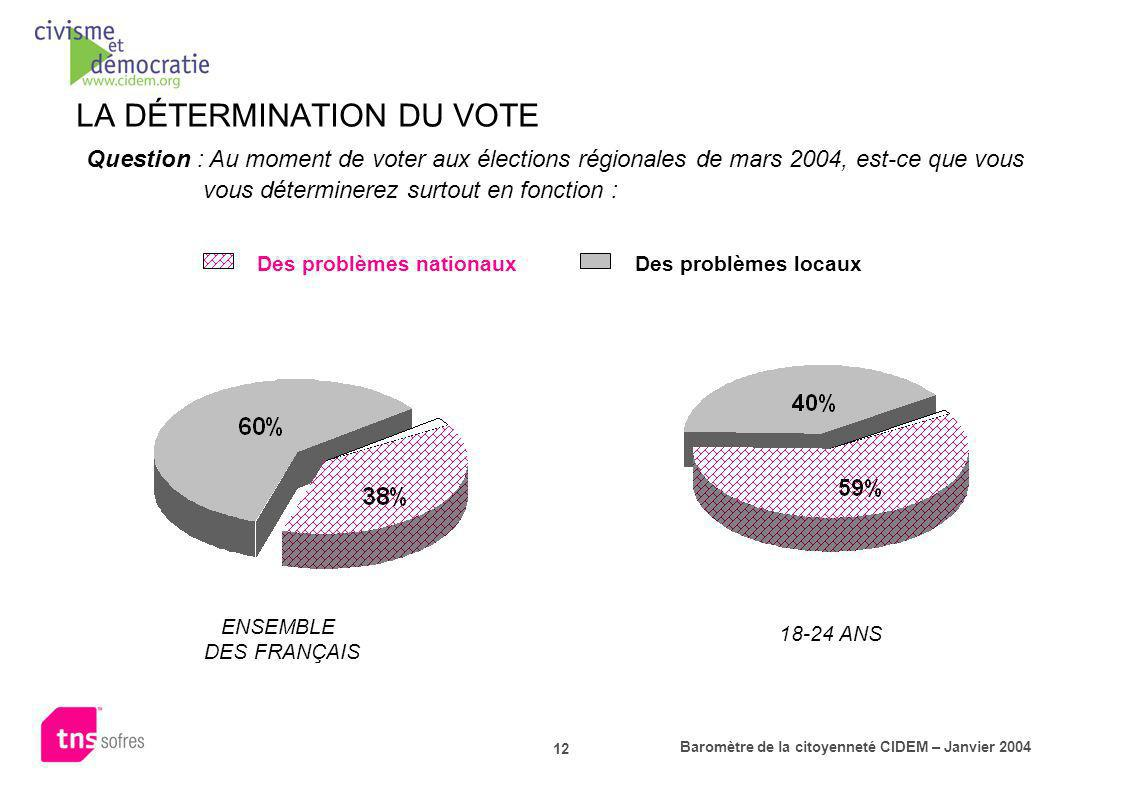 Baromètre de la citoyenneté CIDEM – Janvier 2004 12 LA DÉTERMINATION DU VOTE Question : Au moment de voter aux élections régionales de mars 2004, est-