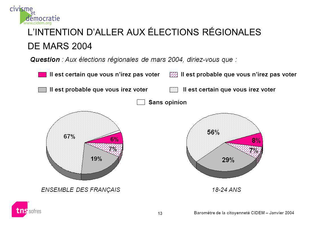 Baromètre de la citoyenneté CIDEM – Janvier 2004 13 LINTENTION DALLER AUX ÉLECTIONS RÉGIONALES DE MARS 2004 Question : Aux élections régionales de mar