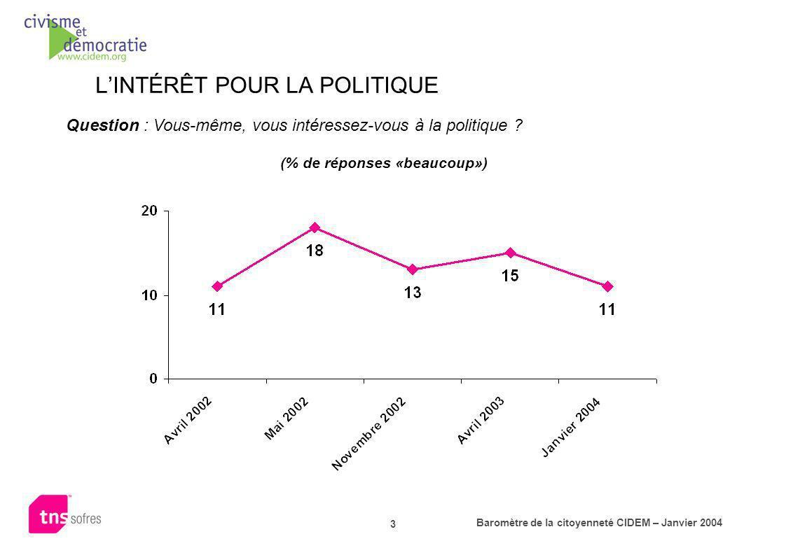 Baromètre de la citoyenneté CIDEM – Janvier 2004 3 LINTÉRÊT POUR LA POLITIQUE Question : Vous-même, vous intéressez-vous à la politique ? (% de répons