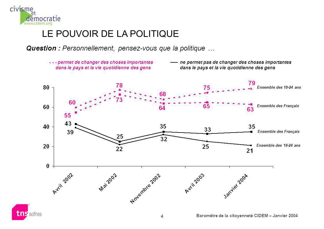 Baromètre de la citoyenneté CIDEM – Janvier 2004 4 LE POUVOIR DE LA POLITIQUE Question : Personnellement, pensez-vous que la politique … - - - permet