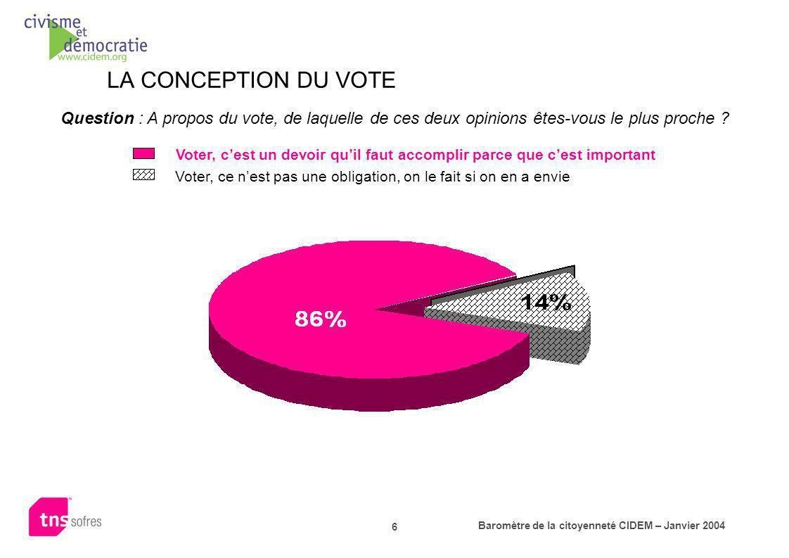 Baromètre de la citoyenneté CIDEM – Janvier 2004 6 LA CONCEPTION DU VOTE Question : A propos du vote, de laquelle de ces deux opinions êtes-vous le pl