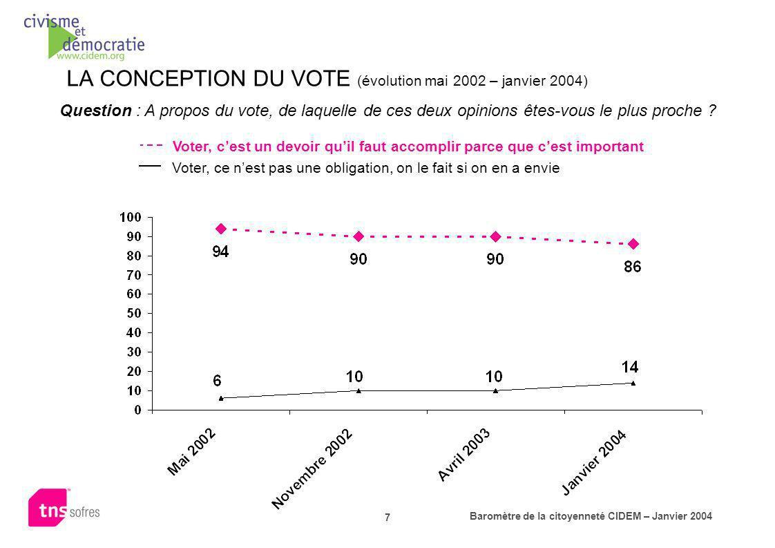 Baromètre de la citoyenneté CIDEM – Janvier 2004 7 LA CONCEPTION DU VOTE (évolution mai 2002 – janvier 2004) Question : A propos du vote, de laquelle