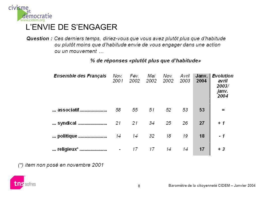 Baromètre de la citoyenneté CIDEM – Janvier 2004 8 Question : Ces derniers temps, diriez-vous que vous avez plutôt plus que dhabitude ou plutôt moins
