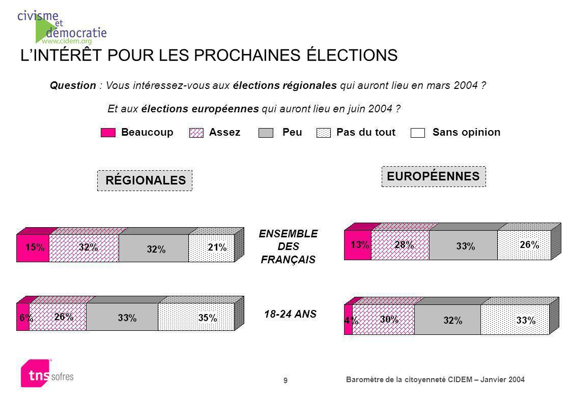 Baromètre de la citoyenneté CIDEM – Janvier 2004 10 (% de réponses «beaucoup ou assez dintérêt ») COMPARATIF DE LINTÉRÊT POUR LA POLITIQUE ET LES PROCHAINES ÉLECTIONS LA POLITIQUE EN GÉNÉRAL LES ÉLECTIONS RÉGIONALES LES ÉLECTIONS EUROPÉENNES Ensemble des Français18-24 ans