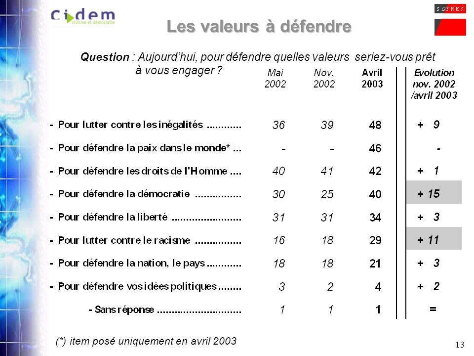 13 Les valeurs à défendre Question : Aujourdhui, pour défendre quelles valeurs seriez-vous prêt à vous engager ? (*) item posé uniquement en avril 200