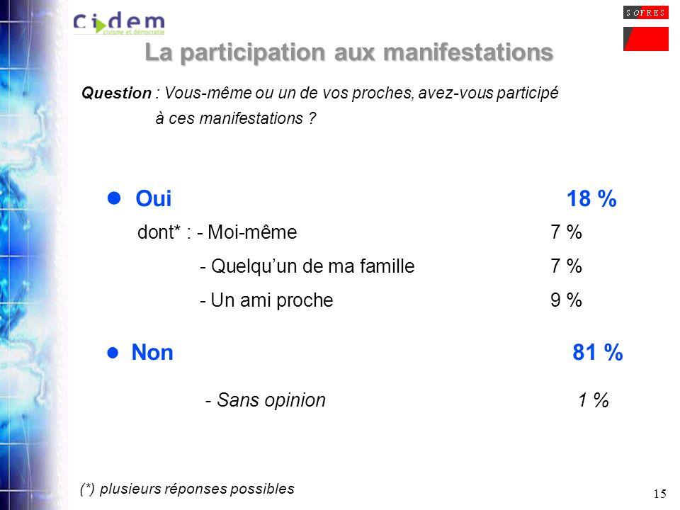 15 La participation aux manifestations Question : Vous-même ou un de vos proches, avez-vous participé à ces manifestations ? Oui18 % dont* : - Moi-mêm