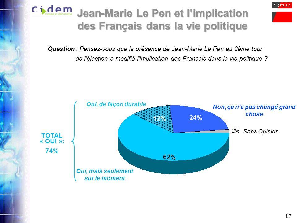 17 Jean-Marie Le Pen et limplication des Français dans la vie politique Question : Pensez-vous que la présence de Jean-Marie Le Pen au 2ème tour de lé