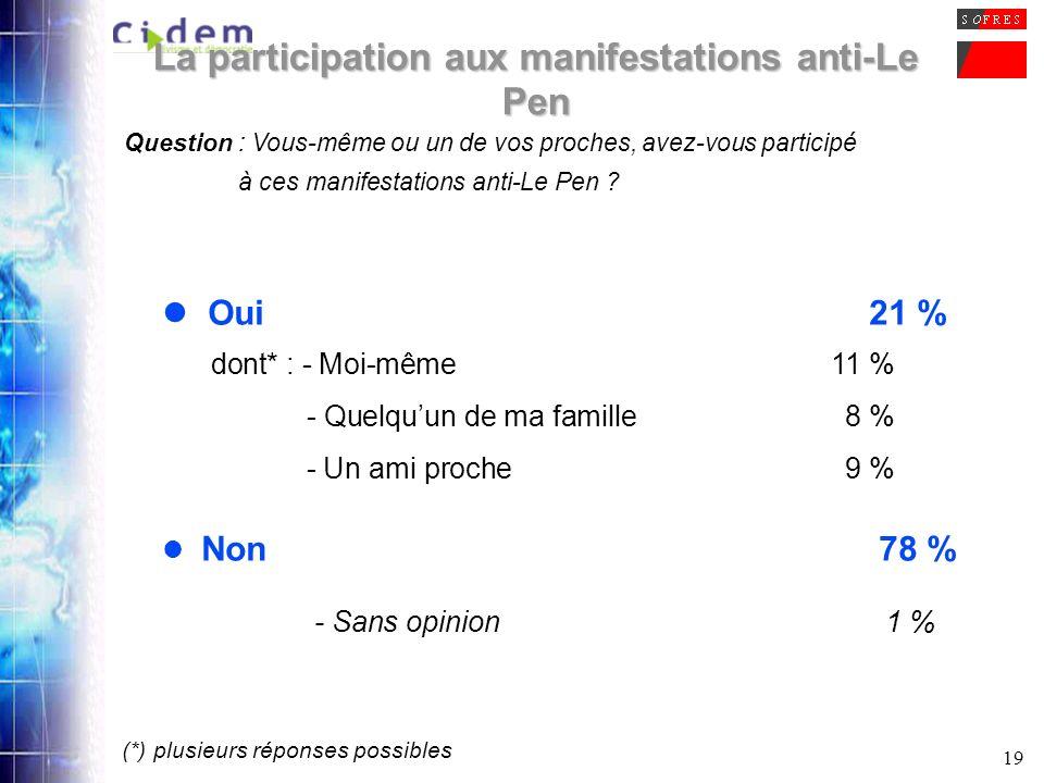 19 La participation aux manifestations anti-Le Pen Question : Vous-même ou un de vos proches, avez-vous participé à ces manifestations anti-Le Pen ? O