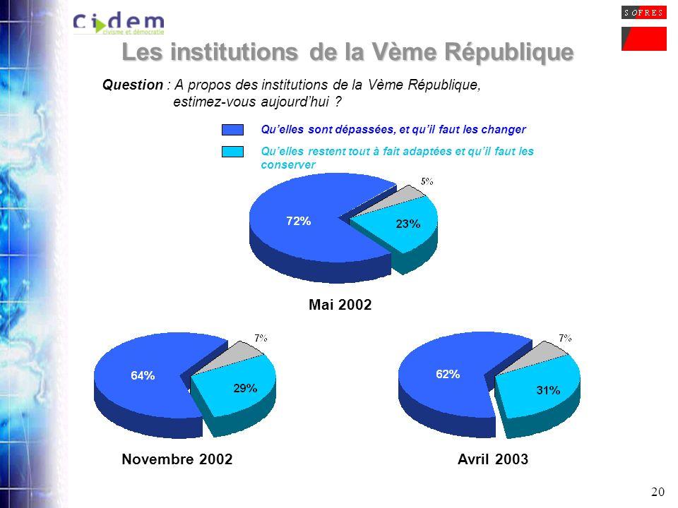 20 Question : A propos des institutions de la Vème République, estimez-vous aujourdhui ? Quelles restent tout à fait adaptées et quil faut les conserv