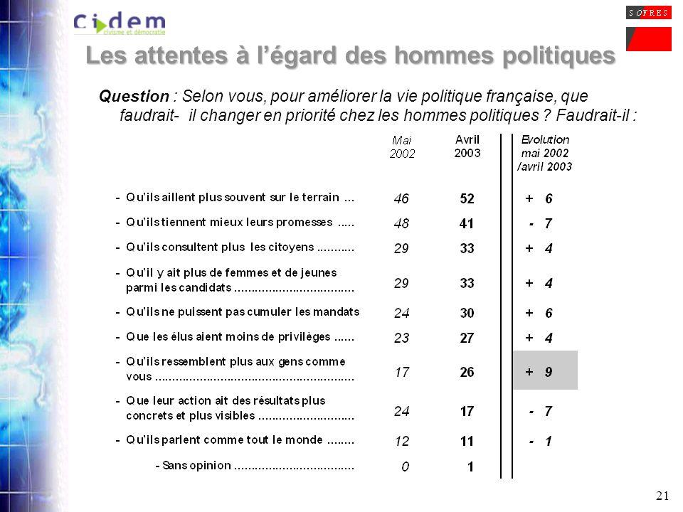 21 Les attentes à légard des hommes politiques Question : Selon vous, pour améliorer la vie politique française, que faudrait-il changer en priorité c