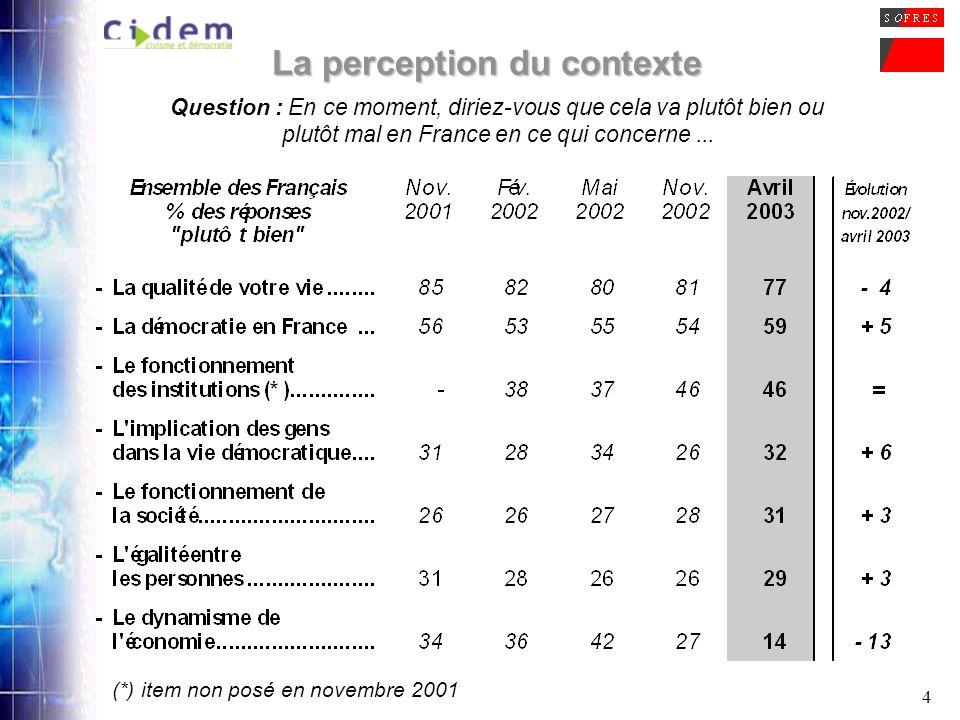 4 La perception du contexte Question : En ce moment, diriez-vous que cela va plutôt bien ou plutôt mal en France en ce qui concerne... (*) item non po