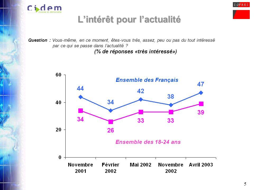 16 La présence de Jean-Marie Le Pen au second tour de lélection présidentielle Question : Vous savez quau premier tour de lélection présidentielle, il y a un an, Jean-Marie Le Pen est arrivé en deuxième position.