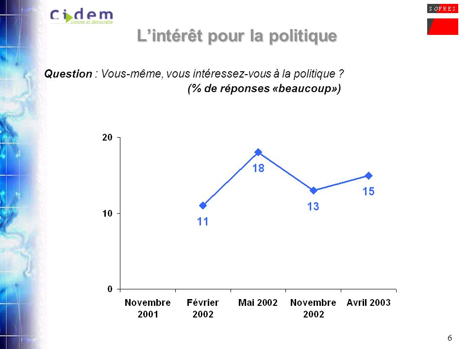 17 Jean-Marie Le Pen et limplication des Français dans la vie politique Question : Pensez-vous que la présence de Jean-Marie Le Pen au 2ème tour de lélection a modifié limplication des Français dans la vie politique .