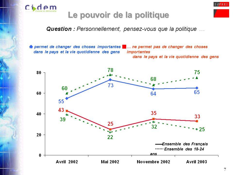 7 Le pouvoir de la politique Question : Personnellement, pensez-vous que la politique … … permet de changer des choses importantes dans le pays et la