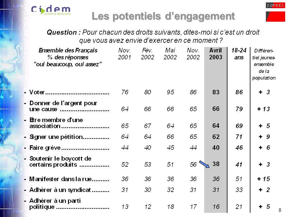 19 La participation aux manifestations anti-Le Pen Question : Vous-même ou un de vos proches, avez-vous participé à ces manifestations anti-Le Pen .
