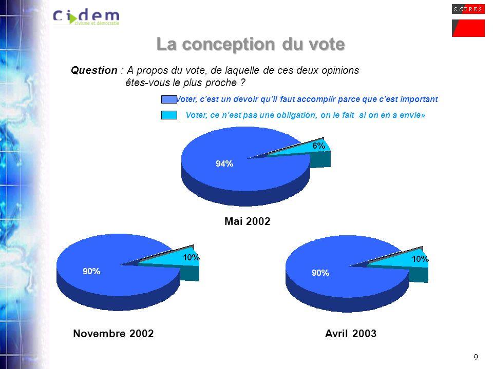 9 La conception du vote Question : A propos du vote, de laquelle de ces deux opinions êtes-vous le plus proche ? Voter, ce nest pas une obligation, on