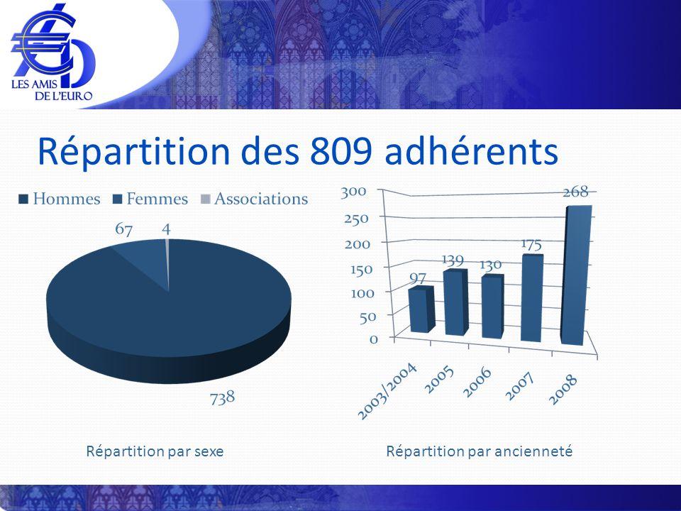 Répartition des 809 adhérents Répartition par sexe Répartition par ancienneté
